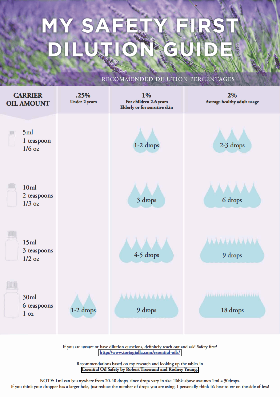 Punchy image intended for printable essential oil guide