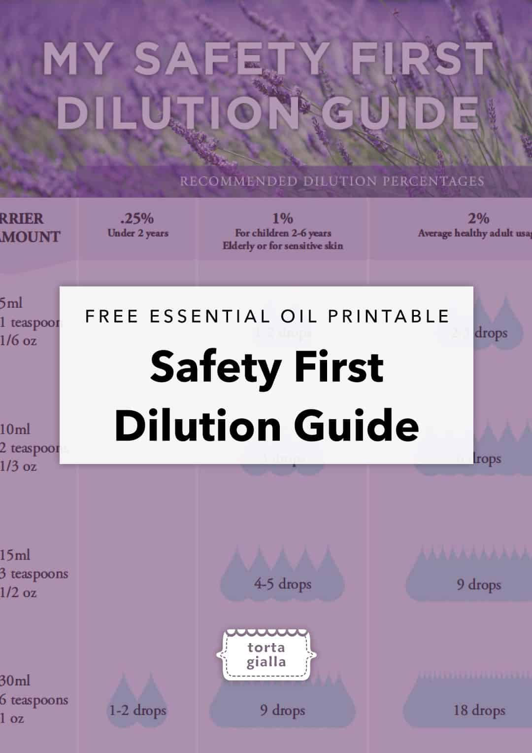 Essential Oil: Safety First Dilution Guide